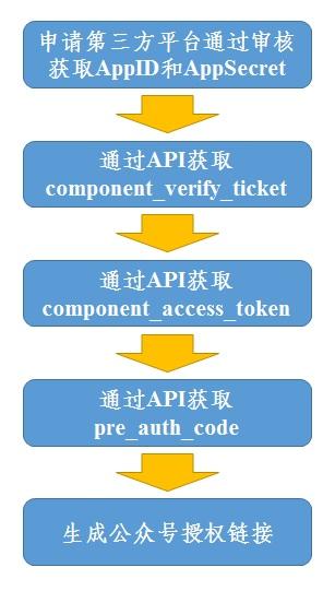 公众号第三方平台调试流程