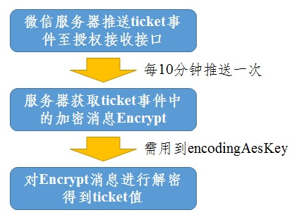 获取component_verify_ticket流程